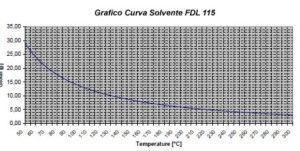 Curva-solvente-FDL-Binder-Geass