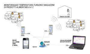 Sistema monitoraggio Trasporti alimentari Granarolo Zero4