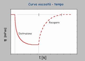 Fluidi tissotropici misura viscosita geass Torino