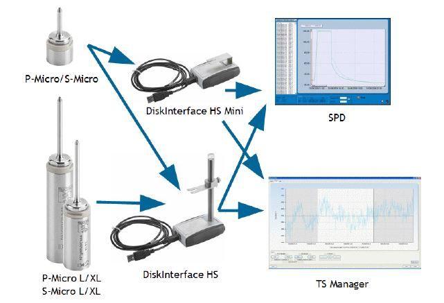 Sistema Acquisizione dati Tecnosoft geass