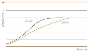 Grafico temperatura agitatore magnetico Heidolph