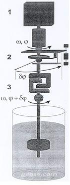 Funzionamento meccanico viscosimetro rotazionale brookfield