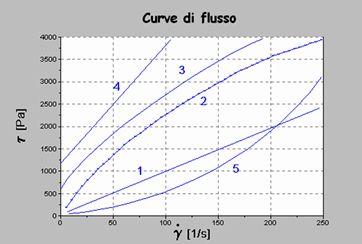 Tipologie Fluidi non newtoniani misura viscosita geass torino