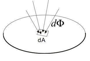 Schema-irradiamento-tutorial-ROA