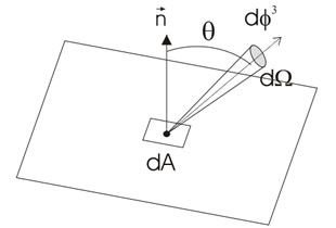 Schema-radianza-tutorial-ROA
