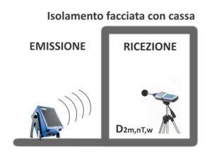 Misure isolamento FACCIATA DCPM 97