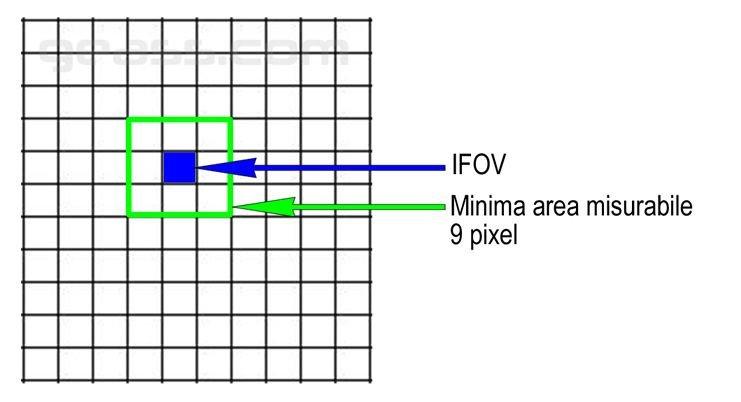 Minimo oggetto misurabile con IFOV Termocamera Geass