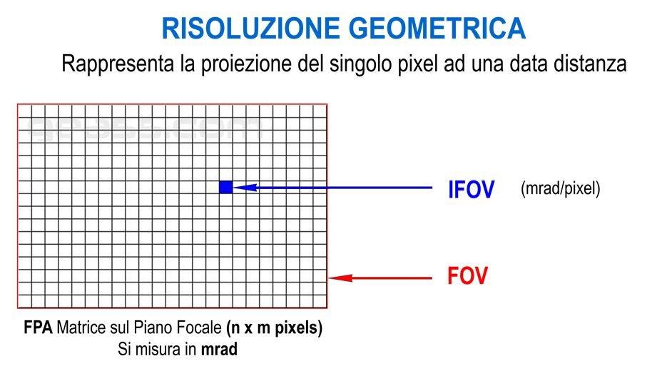 Risoluzione geometrica FOV IFOV Termocamere Geass