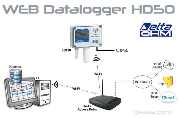 Web Datalogger HD50 WI-FI Geass