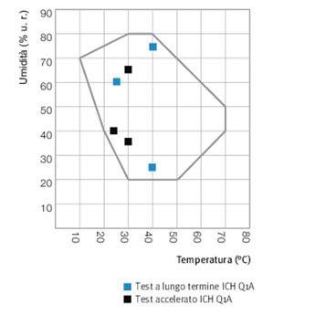 Grafico temperatura umidita Camere stabilita Binder KBF-S