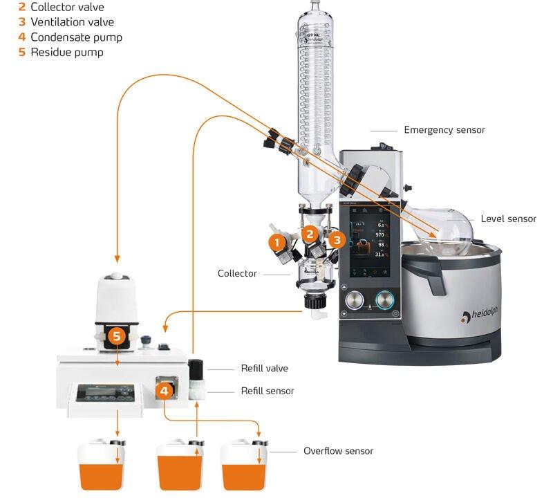 Distimatic per la distillazione continua di solventi in automatico Evaporatori rotanti Heidolph Rotavapor